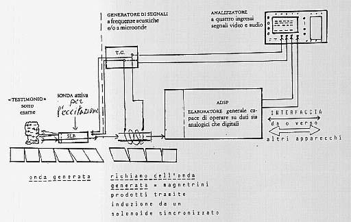 schema tecnico del cronovisore