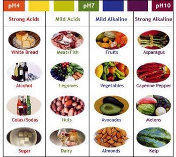 pH acido-alcalino dei cibi