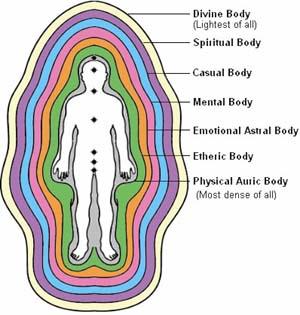 I corpi sottili dell'uomo