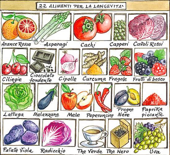 Longevity-Smartfood