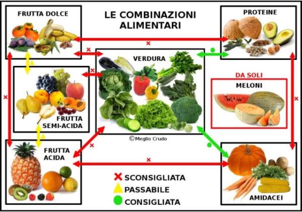 La digestione avviene ad opera di sostanze particolari, chiamate enzimi, che scindono gli alimenti nei loro costituenti fondamentali. Nell'organismo ci sono numerosi enzimi ed ognuno è specifico per ogni sostanza. Questo schema, seppur limitato, può aiutare a comprendere la complessità del processo digestivo. Ciascun enzima necessità di specifiche condizioni di acidità (pH) per poter agire al meglio: ad es. la ptialina funziona meglio in ambiente alcalino, la pepsina meglio in uno acido. Quando viene ingerito un alimento, si dovrebbero creare le condizioni ideali di acidità, affinché l'ambiente sia il più idoneo possibile per favorire l'attività enzimatica. Ma se si associano nel pasto alimenti che hanno esigenze digestive diverse, se non addirittura opposte, questo non può avvenire con il risultato che la digestione è più lenta e difficoltosa e con una serie di conseguenze a ciò connesse: sonnolenza post-prandiale, bruciore gastrico, senso di pesantezza, gonfiore, meteorismo e più grave produzione di scorie tossiche.