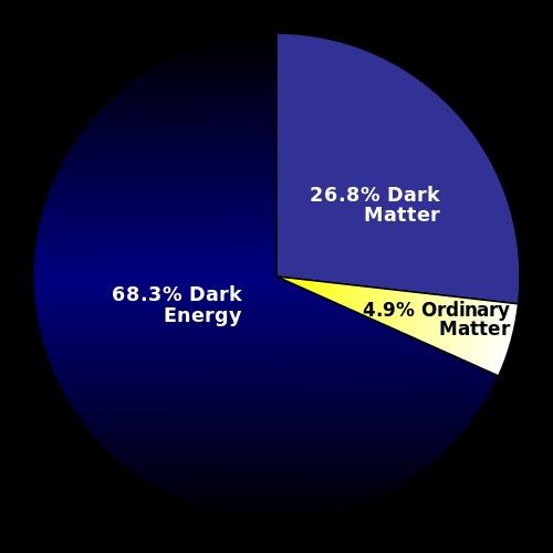 Percentuale di energia oscura, materia oscura e materia ordinaria nell'universo