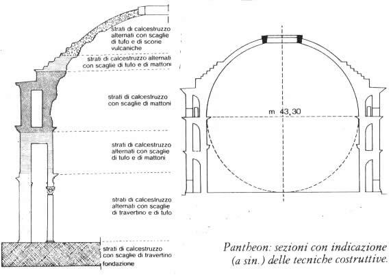 Pantheon misure interne