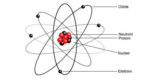 http://www.vivolibero.org/wp-content/uploads/image/materia-struttura-atomo2.jpg
